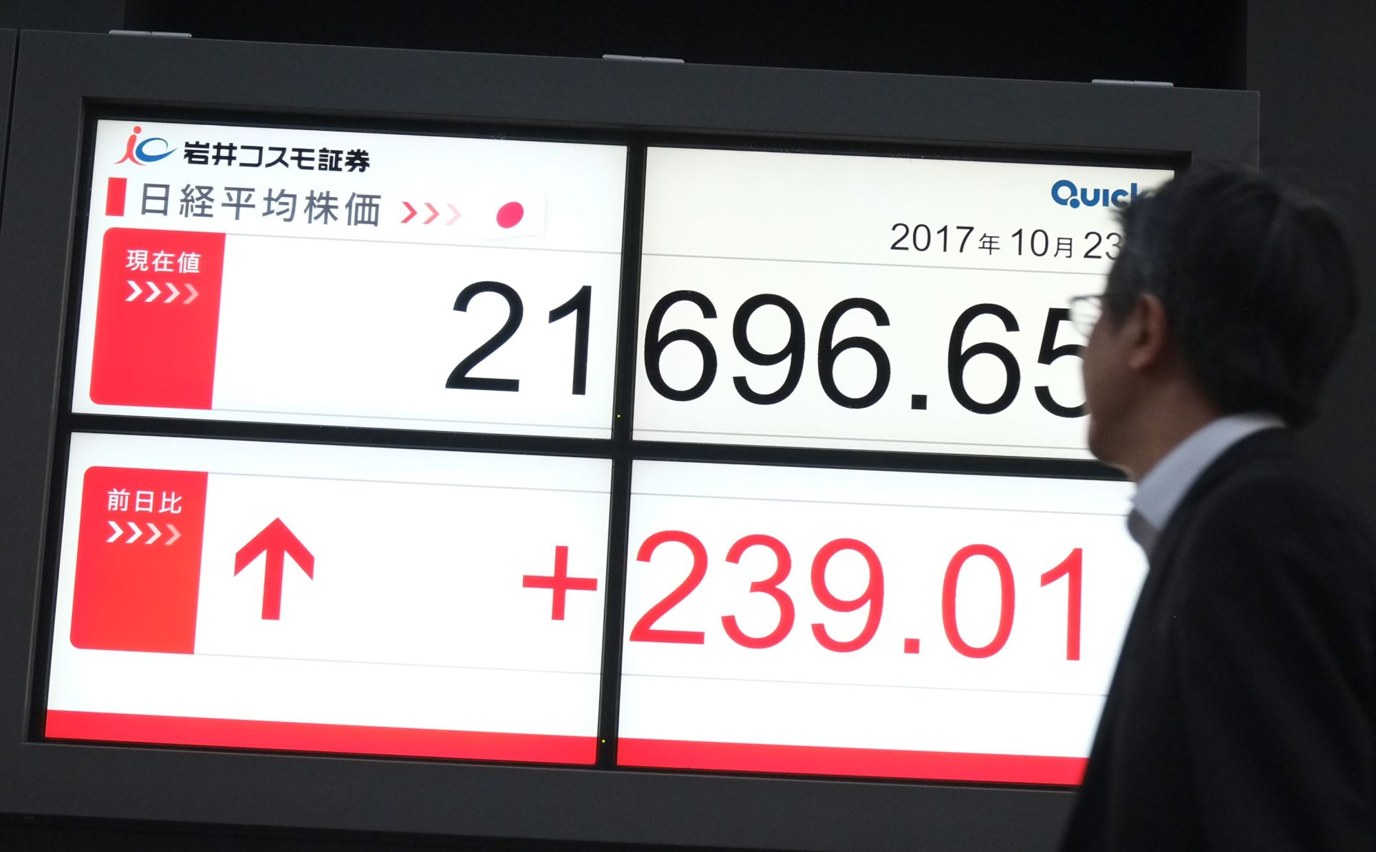 An electronic board in Tokyo shows Monday's Nikkei 225 average. | AFP-JIJI