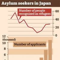 Japan to limit work permits for asylum seekers from 2018