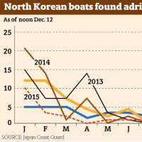 North Korean bodies and boats reach Japan's coasts, but more survivors, too