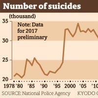 Suicides in Japan notched eight consecutive drop in 2017, preliminary data show