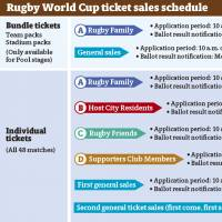 Rugby World Cup ticket sales program gets ready for worldwide launch