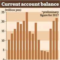 Current account surplus reached 10-year high in 2017