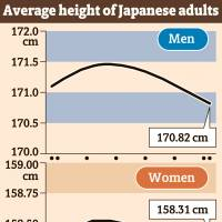 Average height of Japanese born in 1980 or later is declining, study finds