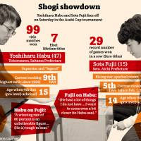 Shogi showdown pits 'god' against 'genius'