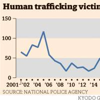 Japan records 42 victims of human trafficking in 2017