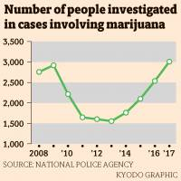 Japan sees record number of marijuana cases in 2017 as youth involvement rises