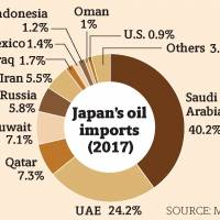 Sanctions on Iran create diplomatic headache, rather than economic catastrophe, for oil-dependent Japan