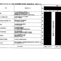 Evaluations of the unnamed bidding firms are completed censored. | FUKUOKA BOARD OF EDUCATION