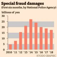 Financial damage from special fraud cases down in Japan but more juveniles implicated: NPA
