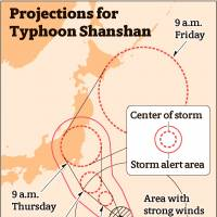 Heavy rain expected as strong Typhoon Shanshan approaches eastern Japan