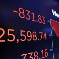 A screen above a trading post on the floor of the New York Stock Exchange shows the closing number of the Dow Jones industrial average Wednesday. The Dow Jones Industrial Average plunged more than 800 points, its worst drop in eight months, led by sharp declines in technology stocks. | AP