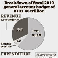 Japan drags feet on cutting deficit as pre-tax hike budget tops ¥100 trillion