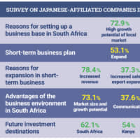 Survey conducted Sept. 7 to Oct. 9, 2018, by JETRO Johannesburg. Response - 96 of 120 (80 percent) Japanese-affiliated companies in South Africa