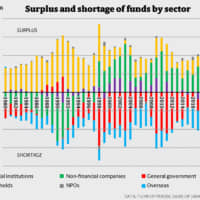 The mystery of low inflation despite huge debt