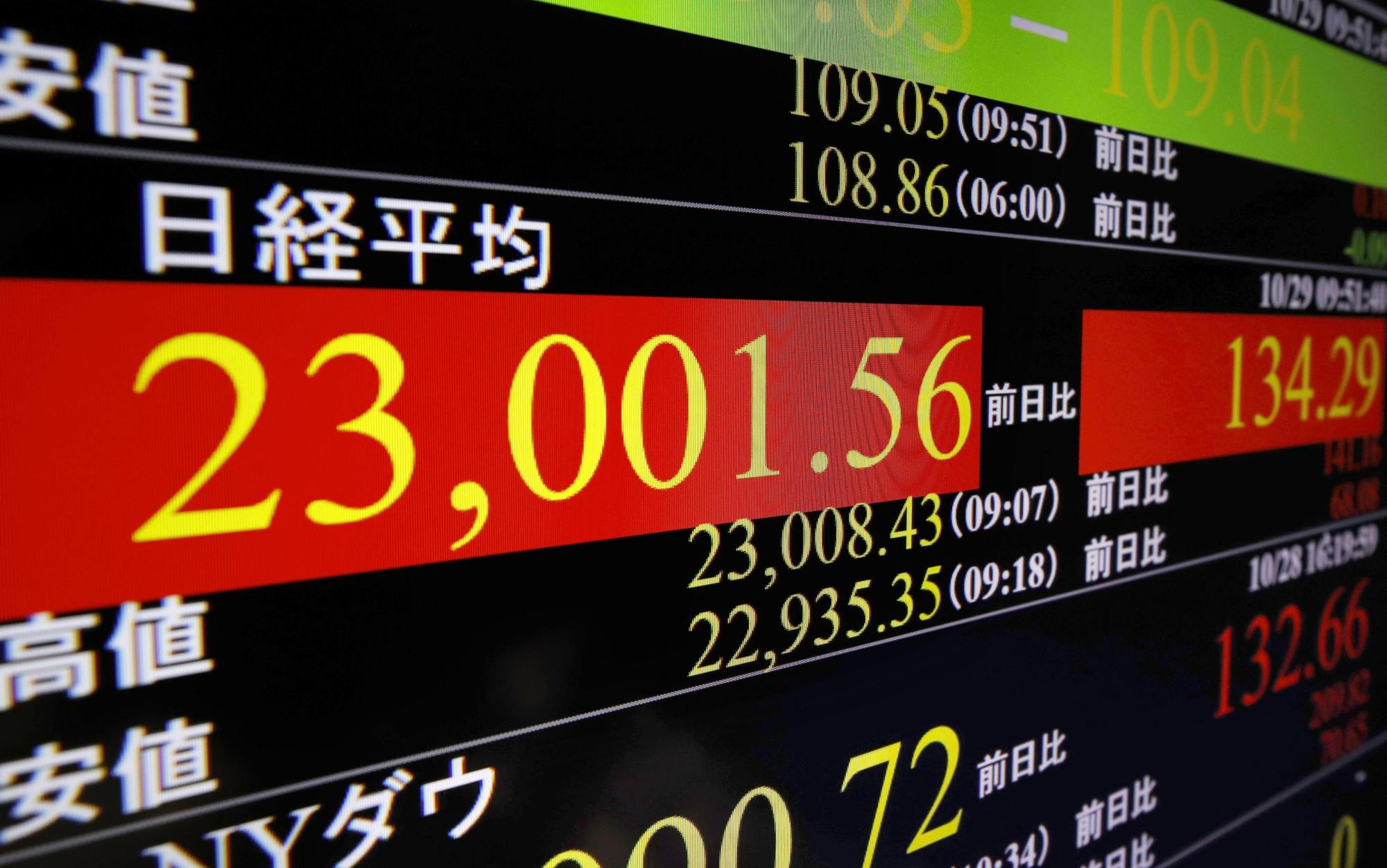 A stock monitor in Tokyo shows the 225-issue Nikkei average regaining the 23,000 threshold on Tuesday for the first time in about a year, on growing hopes for progress in the U.S.-China trade dispute. | KYODO
