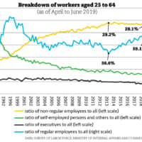 The ratio of regular workers is on the rise