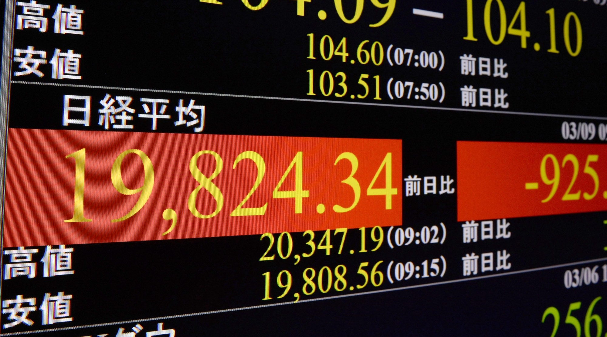 A screen in Tokyo's Higashi-Shimbashi district shows the Nikkei index dropping below 20,000 on Monday morning. | KYODO