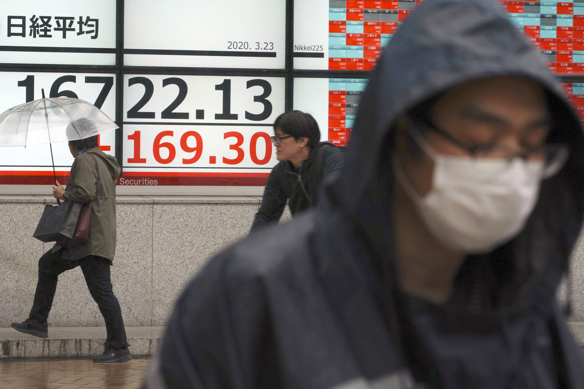 People walk in the rain past an electronic stock board showing Japan's Nikkei 225 index at a securities firm in Tokyo on Monday. | AP