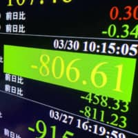 A stock index board shows the 225-issue Nikkei average plunging more than 800 points on Monday in Tokyo. | KYODO