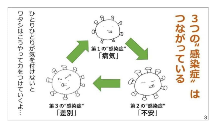 A Japanese Red Cross website image explains that a pandemic occurs in three waves:  physical infection, psychological infection and social infection.   JAPANESE RED CROSS SOCIETY