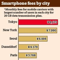 SMARTPHONE FEES BY CITY