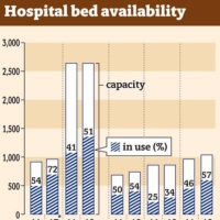 Hospital bed availability in areas hard-hit by a surge of COVID-19 cases