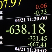 An electronic board in Tokyo shows the Nikkei stock average down more than 600 points on Wednesday. | KYODO